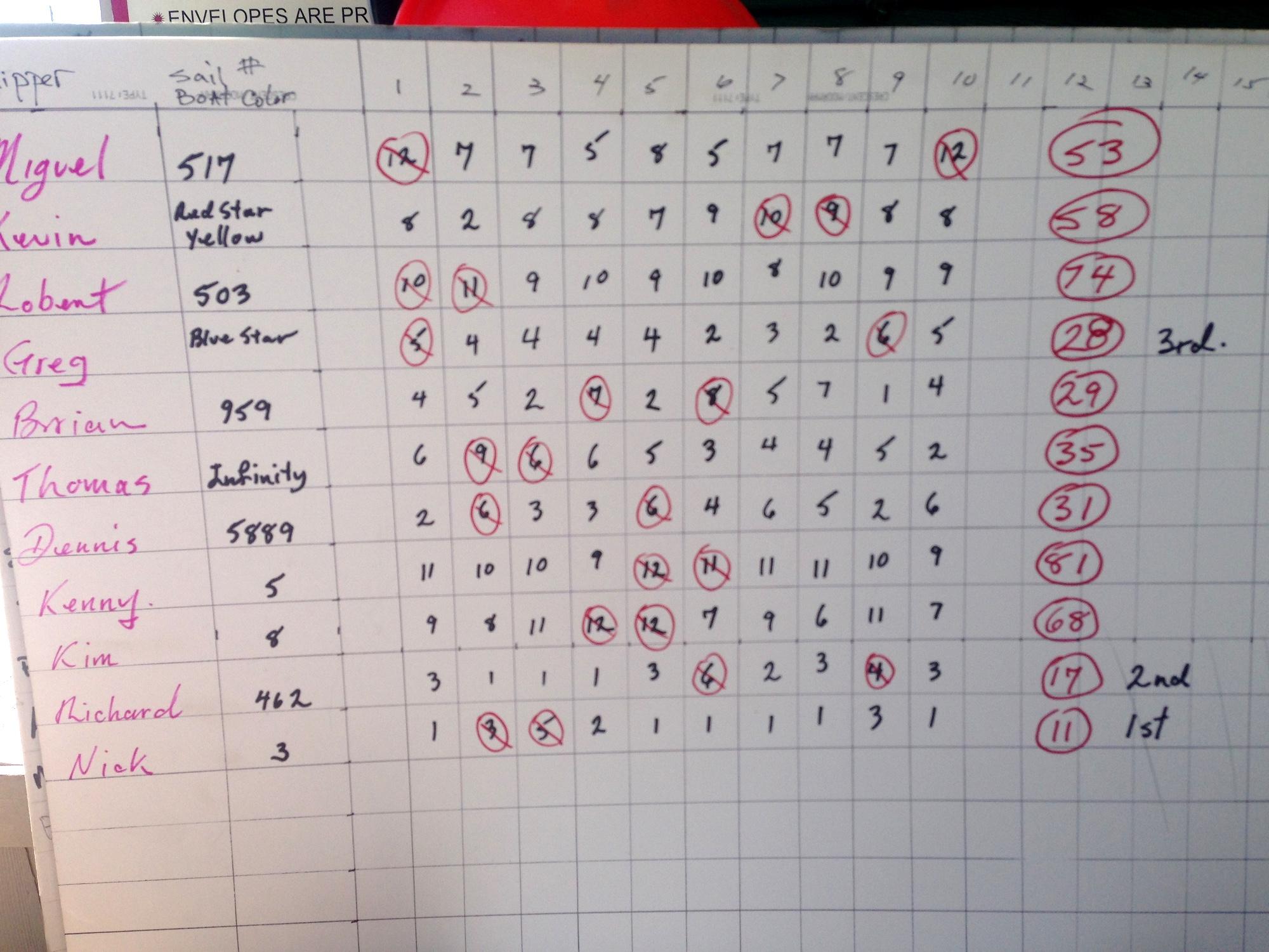 Score Card for the 2018 Regatta