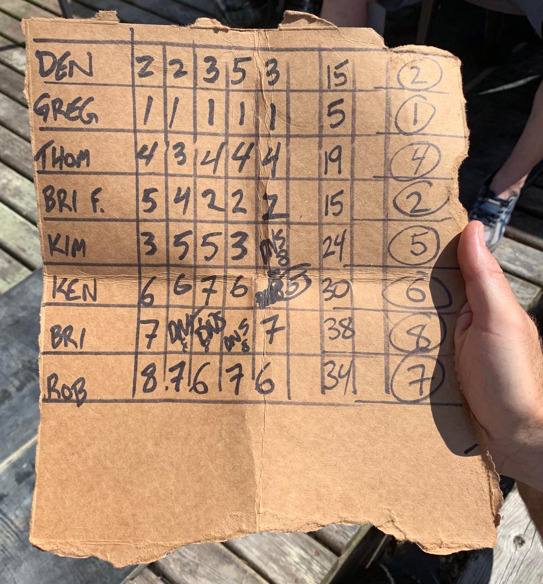 The scores from the 2019 Poise Cove Regatta.